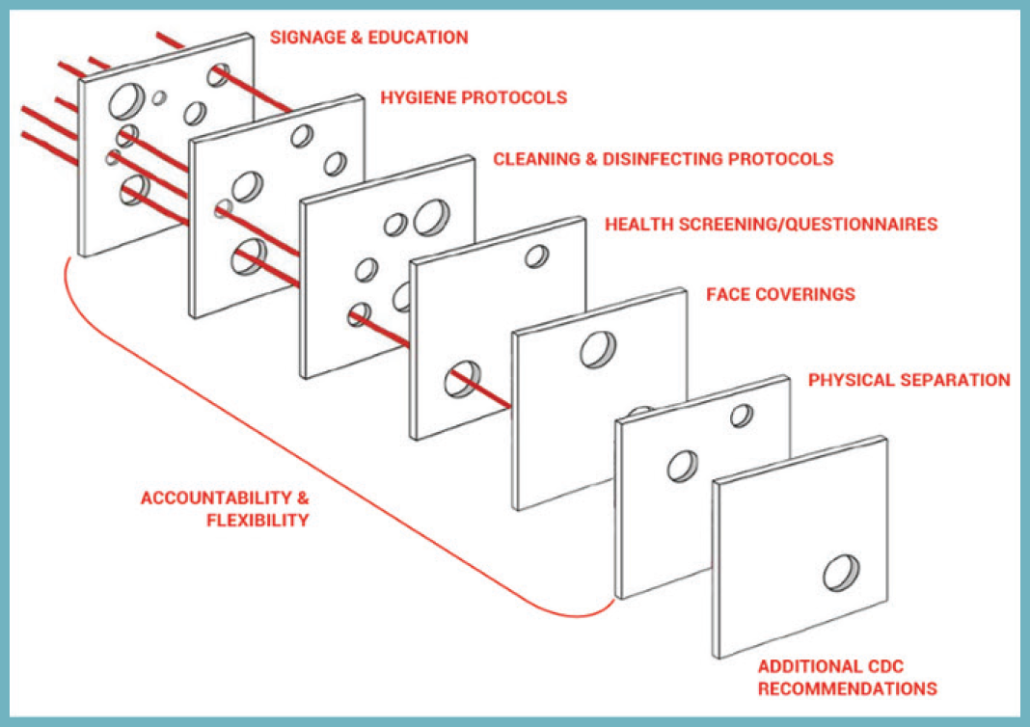 Diagram of Swiss Cheese model for disease mitigation